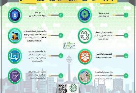 صدور پایان کار ساختمانها در تهران الکترونیکی میشود | افزایش سرعت و شفافیت در صدور پروانههای ...
