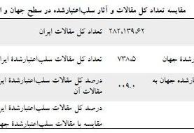 معضل مقالات سلباعتبارشده در ایران و جهان