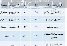 قیمت مسکن در مناطق ۹ و ۱۰ پایتخت