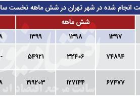 بررسی دو نیمه متفاوت بازار مسکن در شهریور ۹۹ | سبقت جنوب از شمال تهران در رشد قیمت مسکن