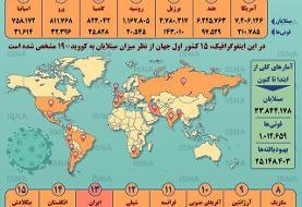اینفوگرافیک / آمار کرونا در جهان تا ۹ مهر