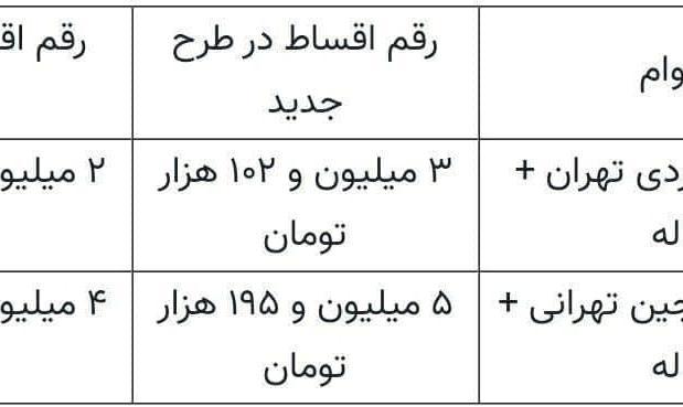 پرداخت وام خرید مسکن بدون سپردهگذاری تا ۲۲ بهمن