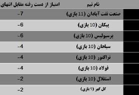 رکوردداران از دست دادن امتیاز برابر انتهای جدولیها/ فرصتسوزی عجیب صدرنشین لیگ + جدول