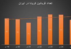 زنگ خطر کرونا برای ایران/ افزایش تعداد مبتلایان برای دومین هفته متوالی
