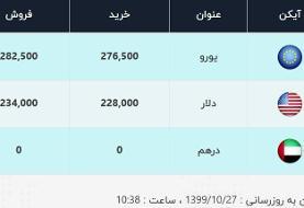قیمت دلار، امروز ۲۷ دی ۹۹ / قیمت خرید دلار به کانال ۲۲ هزار تومان بازگشت
