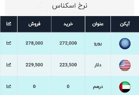آخرین قیمت ارز، امروز ۲۷ دی ۹۹: دلار به ۲۲۹۵۰ تومان رسید