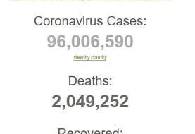 شمار افراد مبتلا به کرونا در جهان از ۹۶ میلیون نفر گذشت