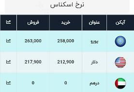 آخرین قیمت ارز، امروز ۳۰ دی ۹۹: دلار به ۲۱۷۹۰ تومان رسید