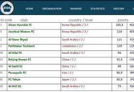پرسپولیس؛ هشتمین تیم برتر قاره آسیا در سال ۲۰۲۰