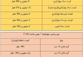 قیمت طلا و سکه، امروز ۱ بهمن ۹۹