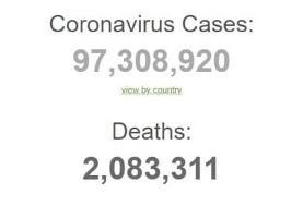 جدیدترین آمار ابتلا به کرونا در جهان/ آمار تلفات از ۲ میلیون نفر گذشت