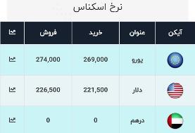 آخرین قیمت ارز، امروز ۲ بهمن ۹۹: دلار به ۲۲۶۵۰ تومان رسید