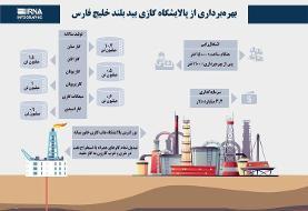 (ویدئو) همه چیز درباره ابرپرژوه وزارت نفت؛ پالایشگاه گازی بیدبلند