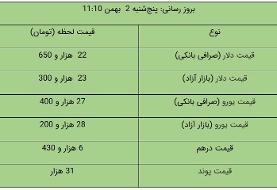 قیمت دلار و یورو در بازار آزاد، امروز ۲ بهمن ۹۹