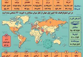 جمعیت مبتلایان کرونا در دنیا، دو قدم مانده به ۱۰۰ میلیون نفر | | آخرین ...