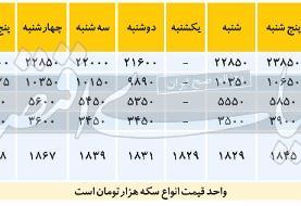 دلار نیمایی تا ٢٢ هزار تومان عقب رفت/آخرین قیمتها پیش از ۴ بهمن