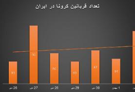شروع موج چهارم کرونا در ایران؟/ آمار قربانیان و بستریها پس از هفتهها زیاد شد