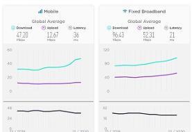 پرسرعت ترین اینترنت موبایل برای کدام کشورهاست؟