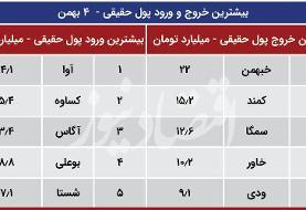 پیش بینی تحولات بورس تهران در ۵ بهمن ۹۹ | سبز پوشی شاخص موقت است؟