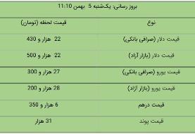 قیمت دلار و یورو در بازار آزاد، امروز ۵ بهمن ۹۹