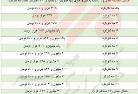 کارگران امسال چقدر عیدی می گیرند؟+ جدول