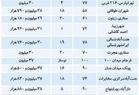 قیمت آپارتمانهای زیر ۱۰۰متر در نقاط مختلف تهران