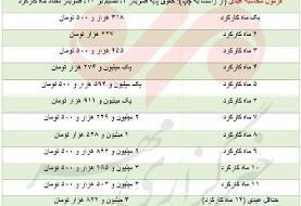 کارگران امسال چقدر عیدی میگیرند؟ | جدول عیدی و پاداش کارگران در پایان ...
