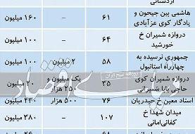 وضعیت بازار رهن و اجاره در نیمه جنوبی تهران | بهارستان ۳۵۰ رهن؛ ۶ میلیون اجاره