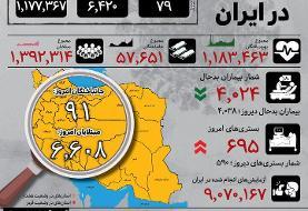 اینفوگرافیک | نشانههای عیانتر از شروع پیک تازه کرونا در ایران