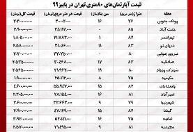 قیمت آپارتمان ۸۰ متری در مناطق مختلف تهران