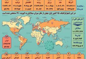 اینفوگرافیک / آمار کرونا در جهان تا ۹ بهمن