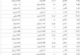 آپارتمان نوساز پردیس تهران چند؟
