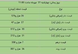قیمت دلار و یورو در بازار آزاد، امروز ۲۱ مهر ۱۴۰۰