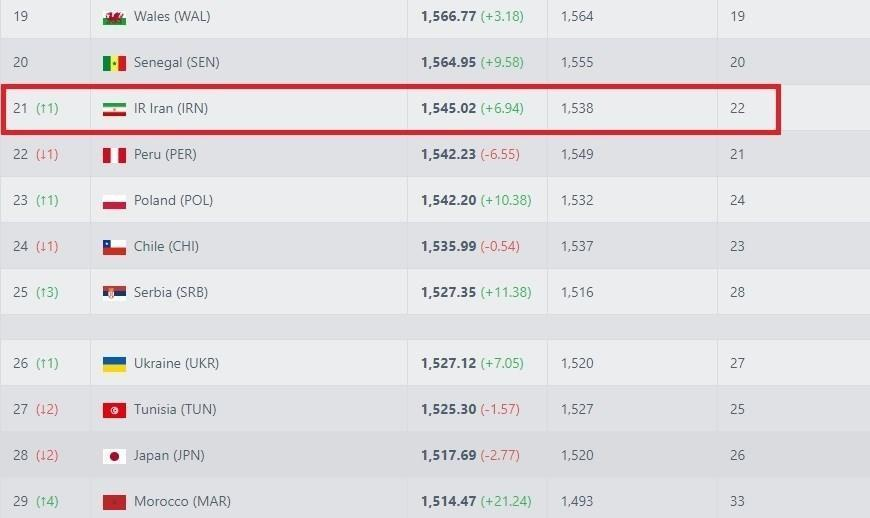 صعود احتمالی تیم ملی در ردهبندی فیفا/عکس