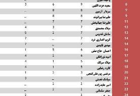 محبوبترین بازیکنان اسکوچیچ در تیم ملی ایران + جدول
