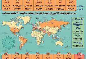 اینفوگرافیک / آمار کرونا در جهان تا ۲۷ مهر