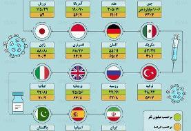 اینفوگرافیک / واکسیناسیون کرونا در ایران و جهان تا ۵ آبان