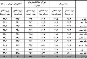 تورم بین دهک ها؛ افزایش هزینه از ۴۹ تا ۵۲ درصد