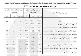 آماری جالب از ساعتهایی که زنان و مردان ایرانی صرف خوردن و خوابیدن می کنند
