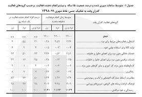 مردان و زنان ایرانی در یک شبانهروز چه میکنند؟ | ۱۲ ساعت خودمراقبتی زنان، ۵ ساعت کار کردن مردان