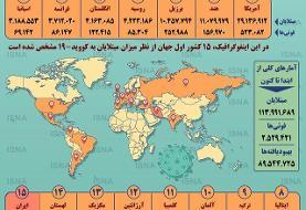 آمار کرونا در جهان تا ۹ اسفند (اینفوگرافیک)