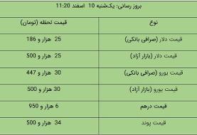 قیمت دلار و یورو در بازار آزاد، امروز ۱۰ اسفند ۹۹