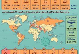 آمار کرونا در جهان تا ۱۲ اسفند (اینفوگرافیک)