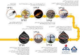 توسعه میدان نفتی آذر؛ اندوخته ایگران بها از سرمایه انسانی، دانش و تجربه