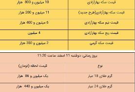 قیمت طلا و سکه، امروز ۱۱ اسفند ۹۹