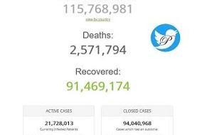 آمار کرونا در جهان؛ ۱۱۵ میلیون نفر