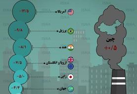 اینفوگرافیک / تغییر میزان آزادسازی کربن در چند کشور جهان