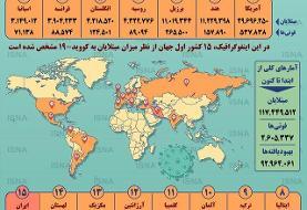 آمار کرونا در جهان تا ۱۸ اسفند (اینفوگرافیک)