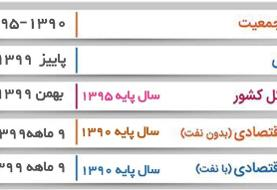 پایان بدون نتیجه جلسه شورای عالی کار/ تعیین دستمزد ۱۴۰۰ به هفته آینده ...