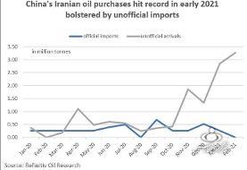 گزارش رویترز درباره افزایش فروش نفت ایران | ایران به آرامی در حال افزایش فروش نفت است
